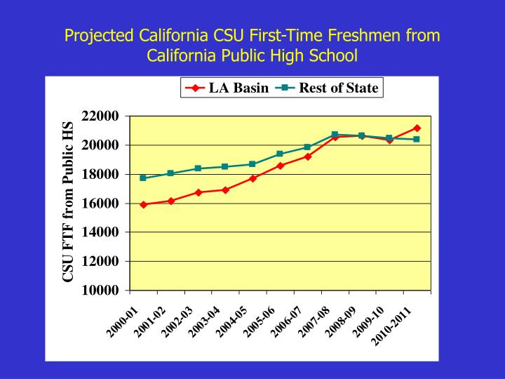 Projected California CSU First-Time Freshmen from California Public High School