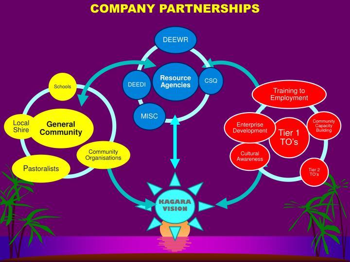 COMPANY PARTNERSHIPS