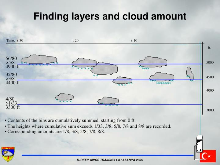 Finding layers and cloud amount