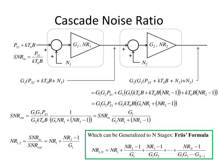 Cascade Noise Ratio