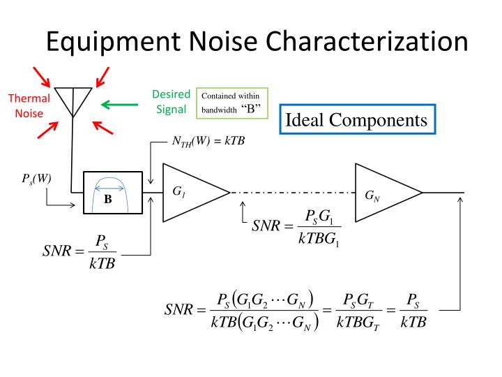 Equipment noise characterization