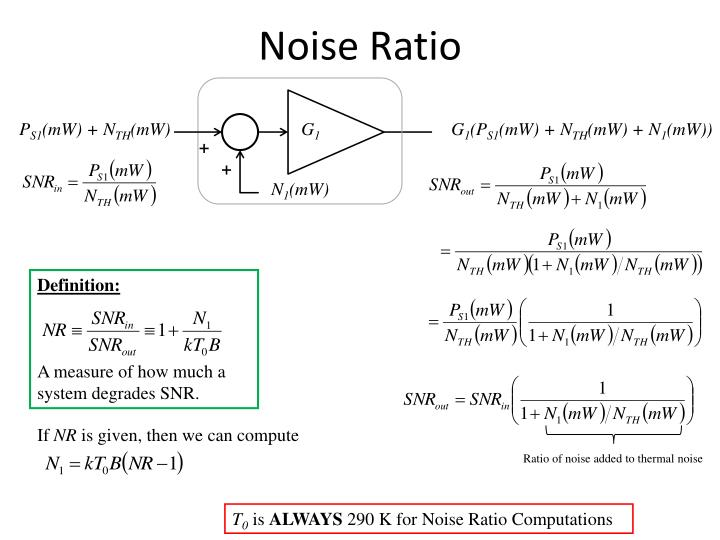 Noise ratio