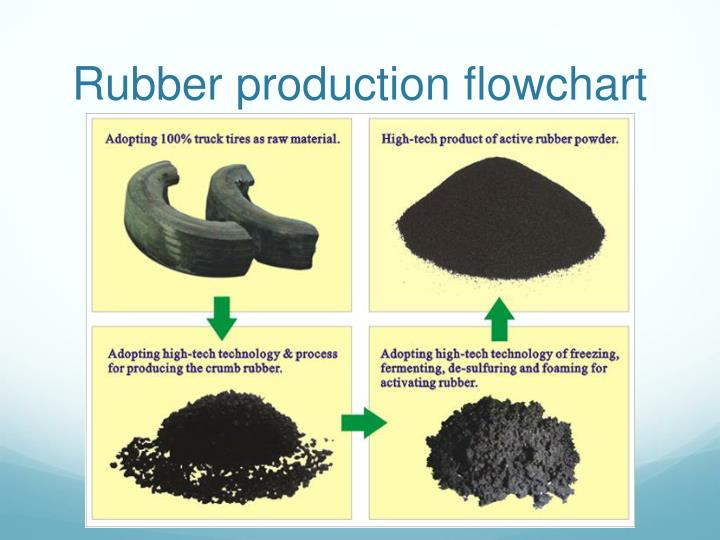 Rubber production flowchart