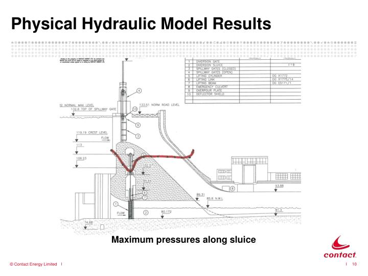 Physical Hydraulic Model Results
