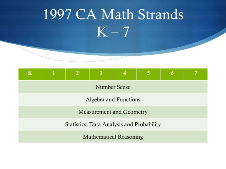 1997 CA Math Strands