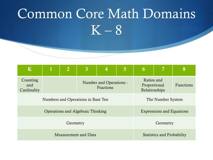 Common Core Math Domains