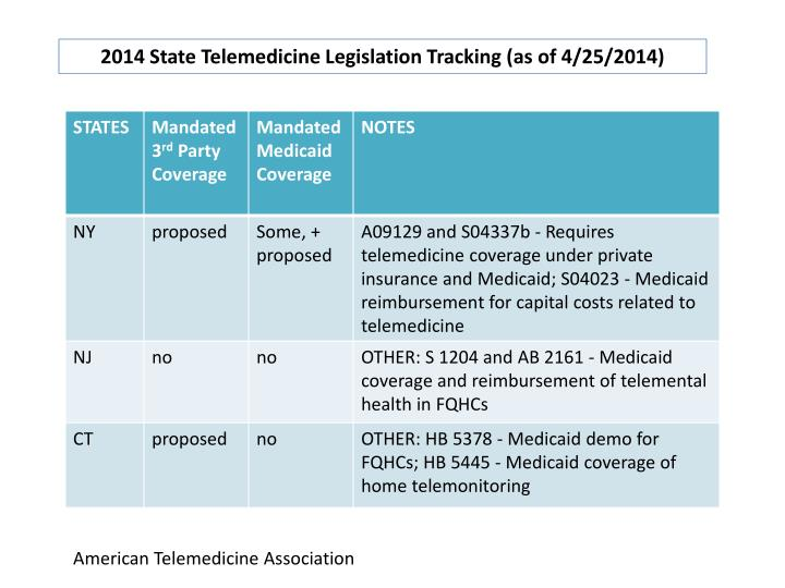 2014 State Telemedicine Legislation Tracking (as of 4/25/2014)