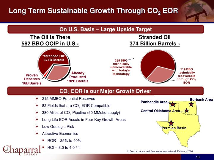 Long Term Sustainable Growth Through CO