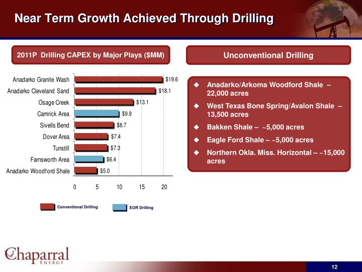 Near Term Growth Achieved Through Drilling