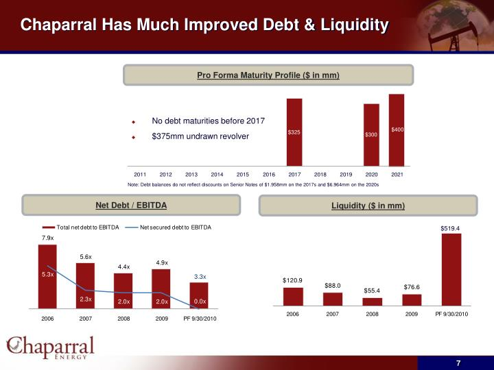 Chaparral Has Much Improved Debt & Liquidity