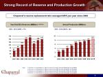 strong record of reserve and production growth