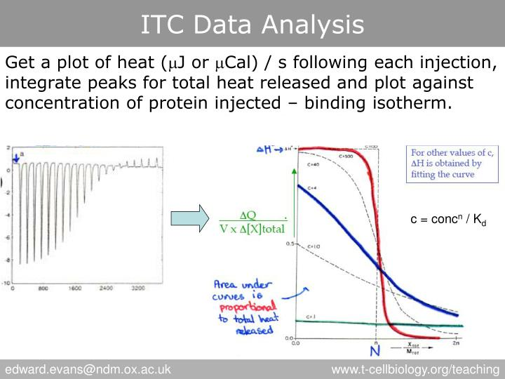 ITC Data Analysis