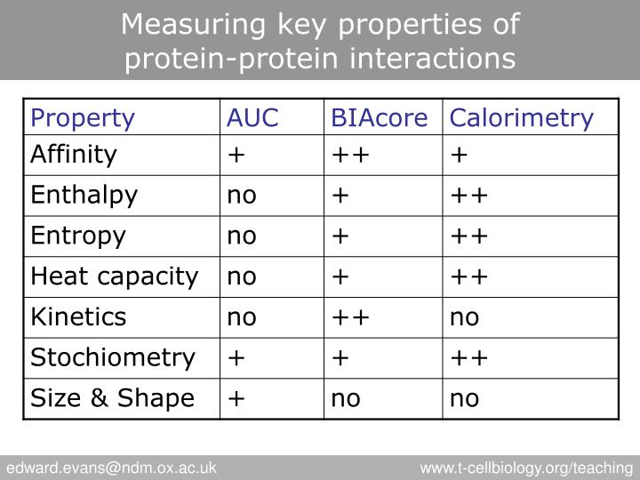 Measuring key properties of