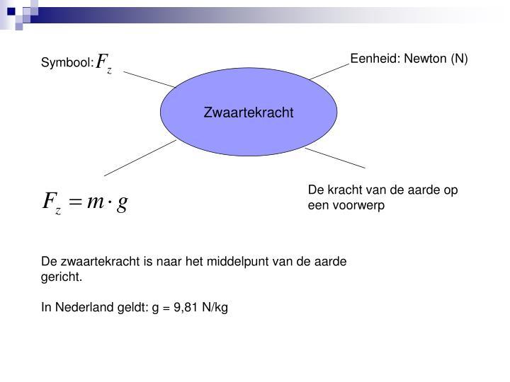 Eenheid: Newton (N)