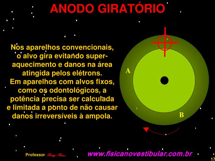 ANODO GIRATÓRIO
