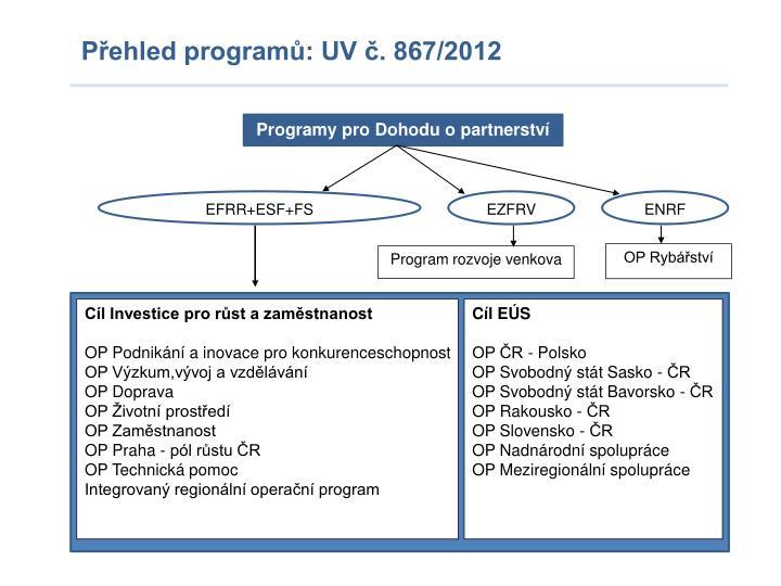 Programy pro Dohodu o partnerství