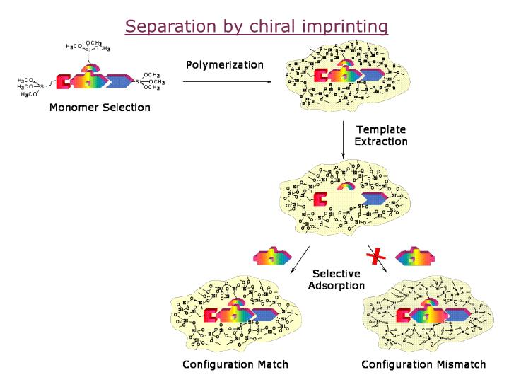 Separation by chiral imprinting