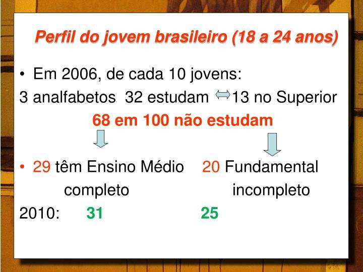 Perfil do jovem brasileiro (18 a 24 anos)