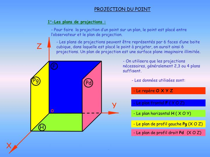 1 les plans de projections