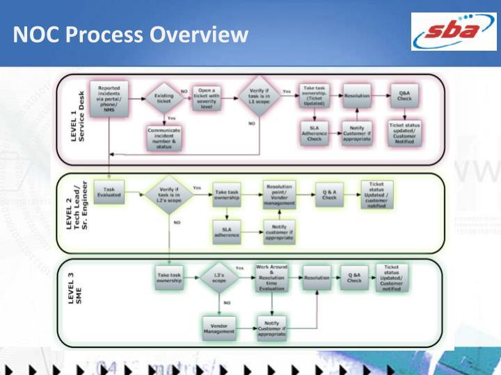 NOC Process Overview
