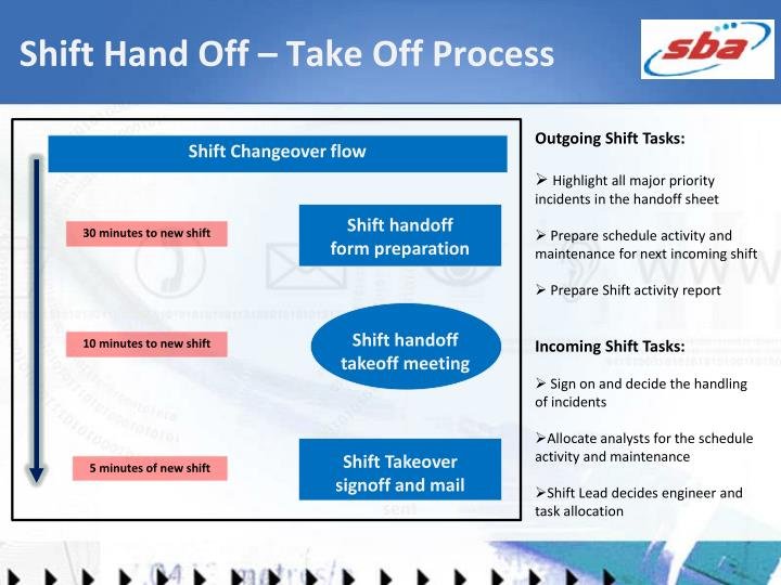 Shift Hand Off – Take Off Process
