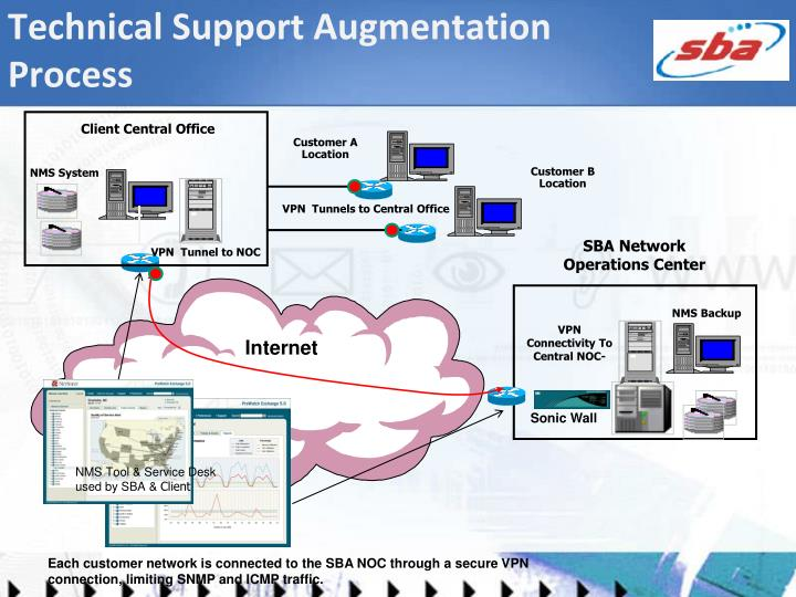 Technical Support Augmentation