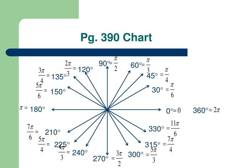 Pg. 390 Chart
