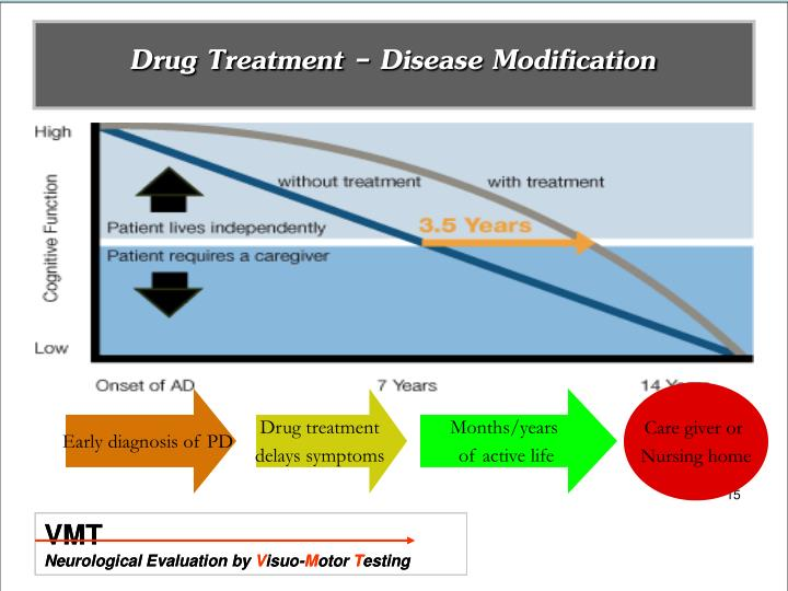 Drug Treatment - Disease Modification