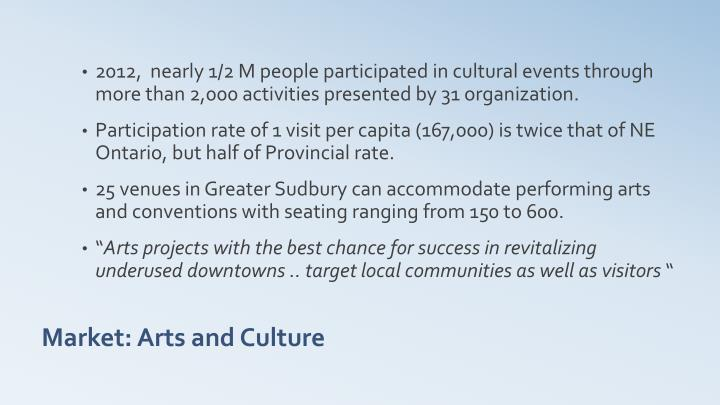 2012,  nearly 1/2 M people participated in cultural events through more than 2,000 activities presented by 31 organization.