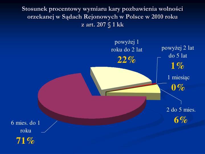Stosunek procentowy wymiaru kary pozbawienia wolności orzekanej w Sądach Rejonowych w Polsce w 2010 roku