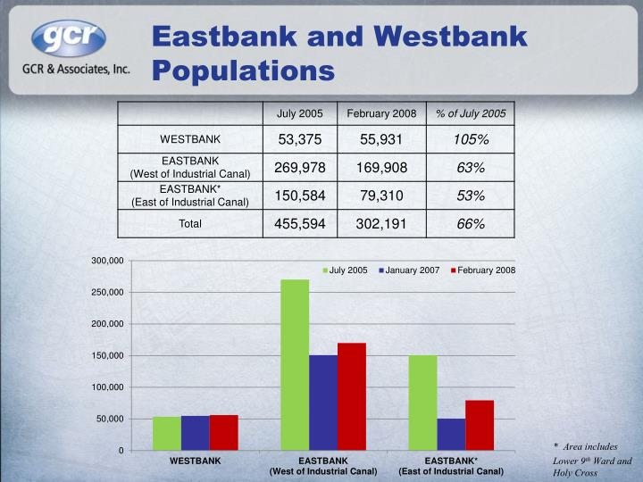 Eastbank and Westbank Populations