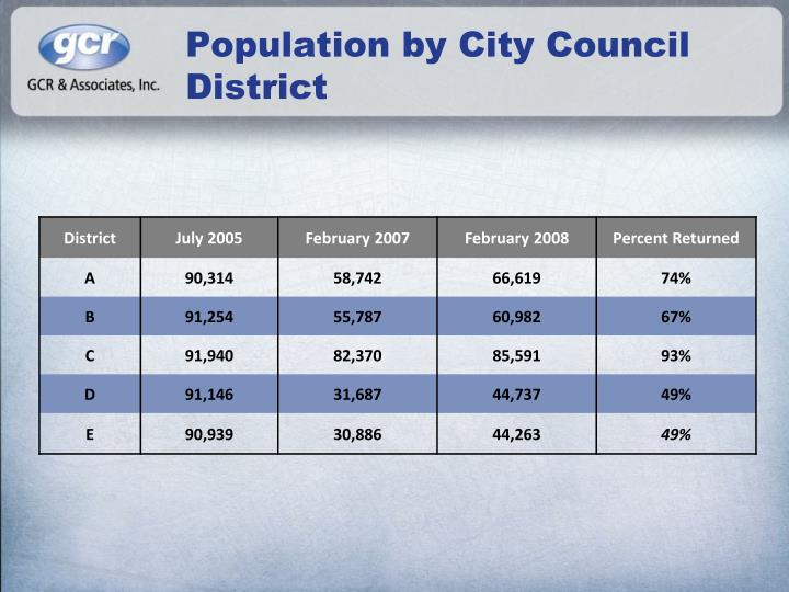 Population by City Council District