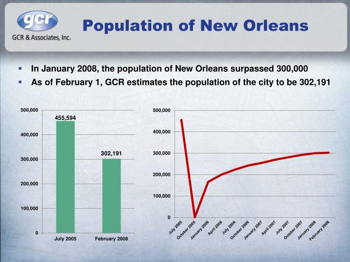 Population of new orleans