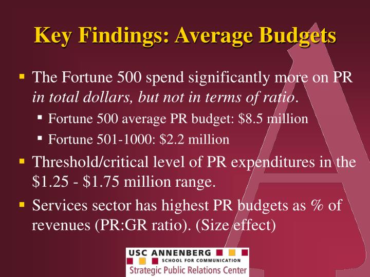 Key Findings: Average Budgets