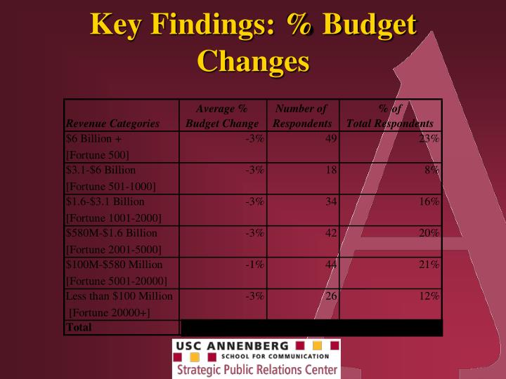 Key Findings: % Budget Changes