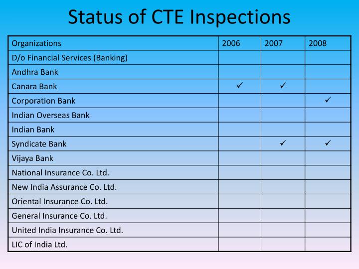 Status of cte inspections