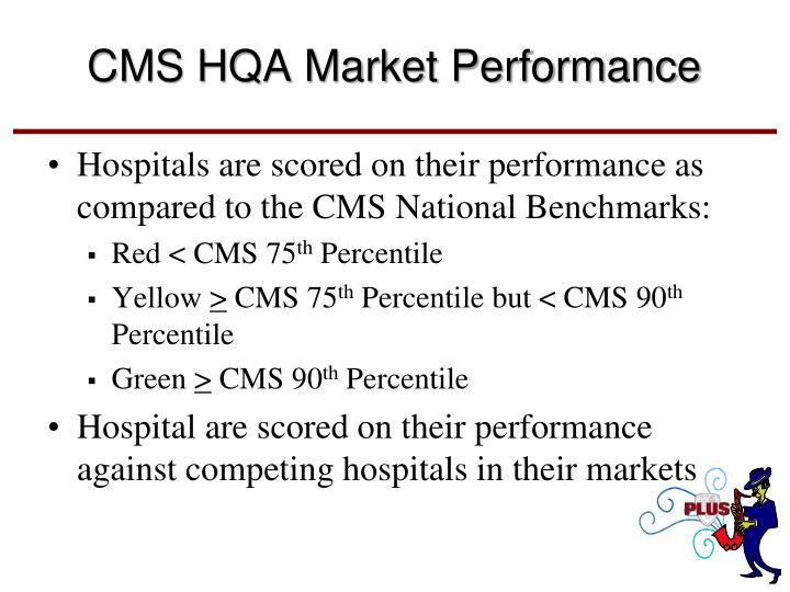 CMS HQA Market Performance