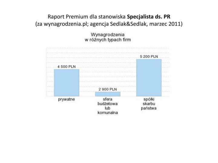 Raport Premium dla stanowiska