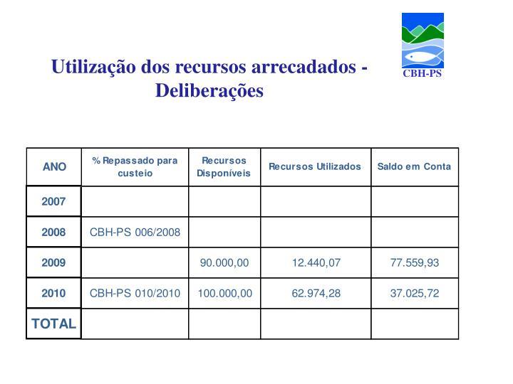 Utilização dos recursos arrecadados - Deliberações