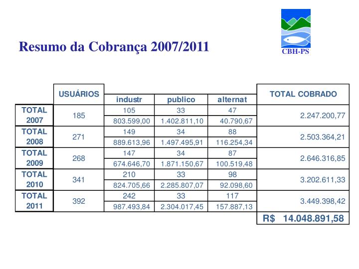 Resumo da Cobrança 2007/2011