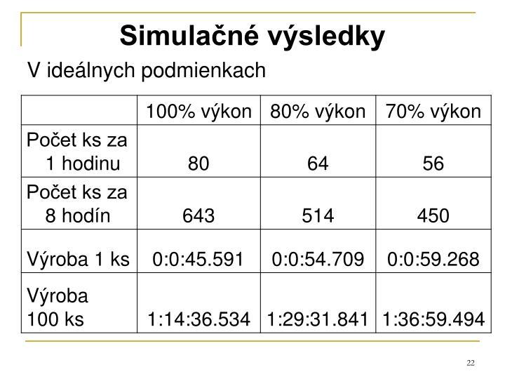 Simulačné výsledky