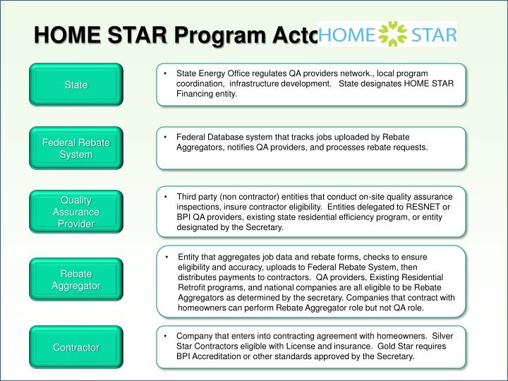 HOME STAR Program Actors