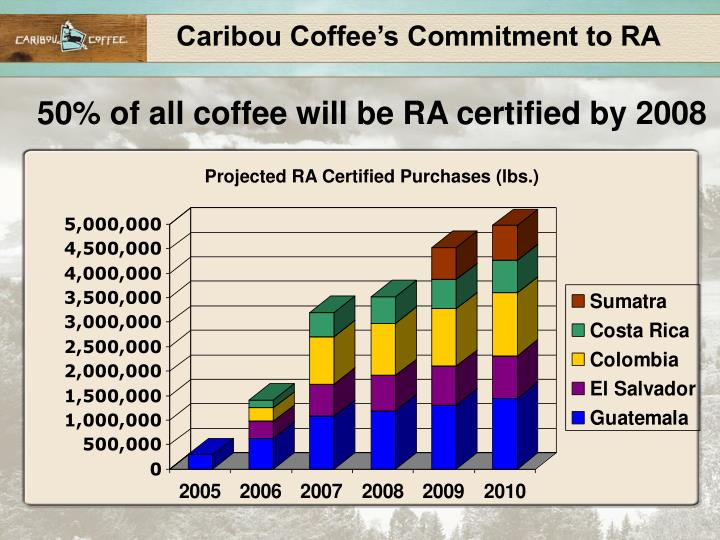 Caribou Coffee's Commitment to RA