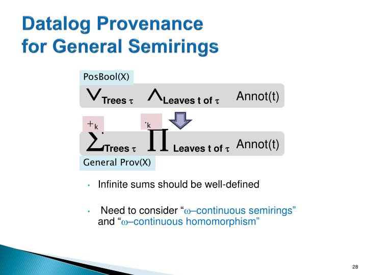 Datalog Provenance