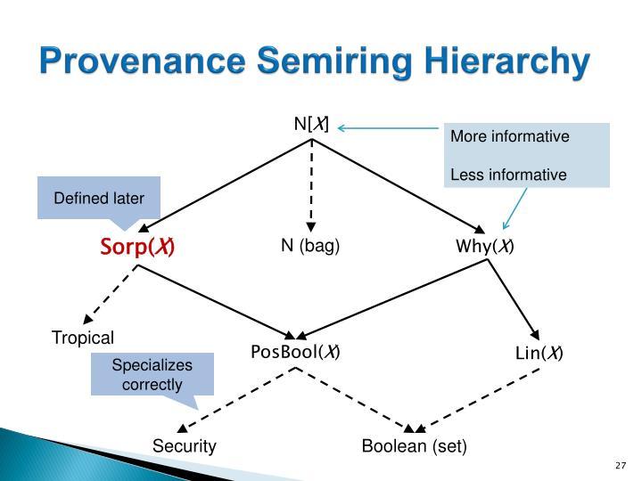 Provenance Semiring Hierarchy