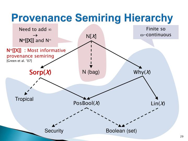 Provenance Semiring Hierarchy