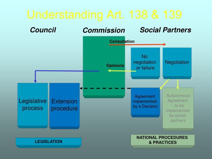 Understanding Art. 138 & 139