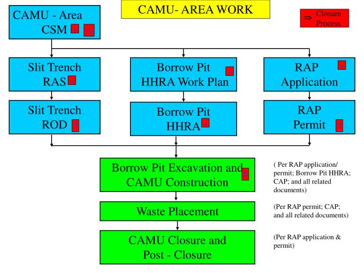 CAMU- AREA WORK