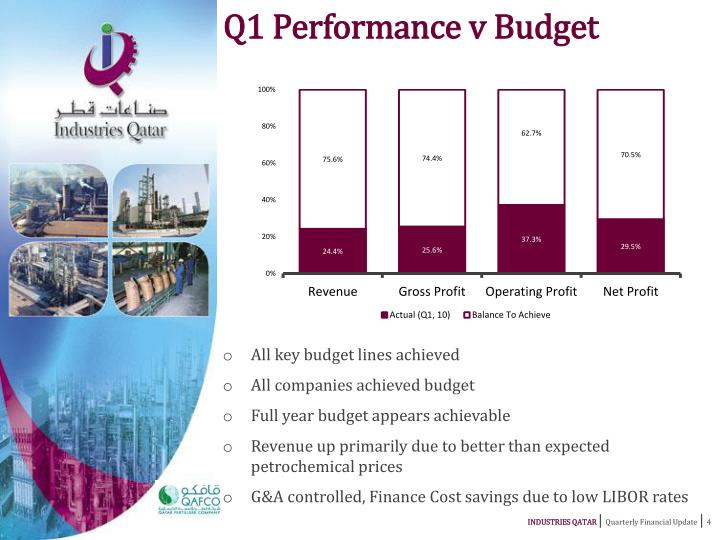 Q1 Performance v Budget