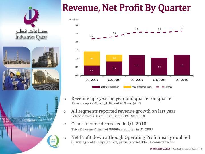 Revenue, Net Profit By Quarter